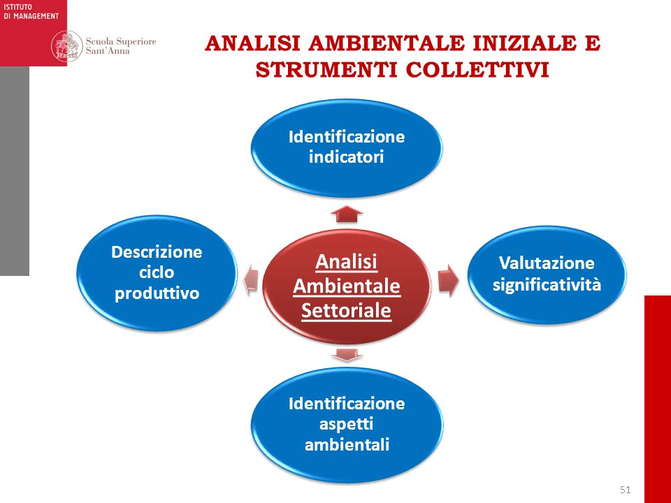 ANALISI AMBIENTALE INIZIALE E STRUMENTI COLLETTIVI