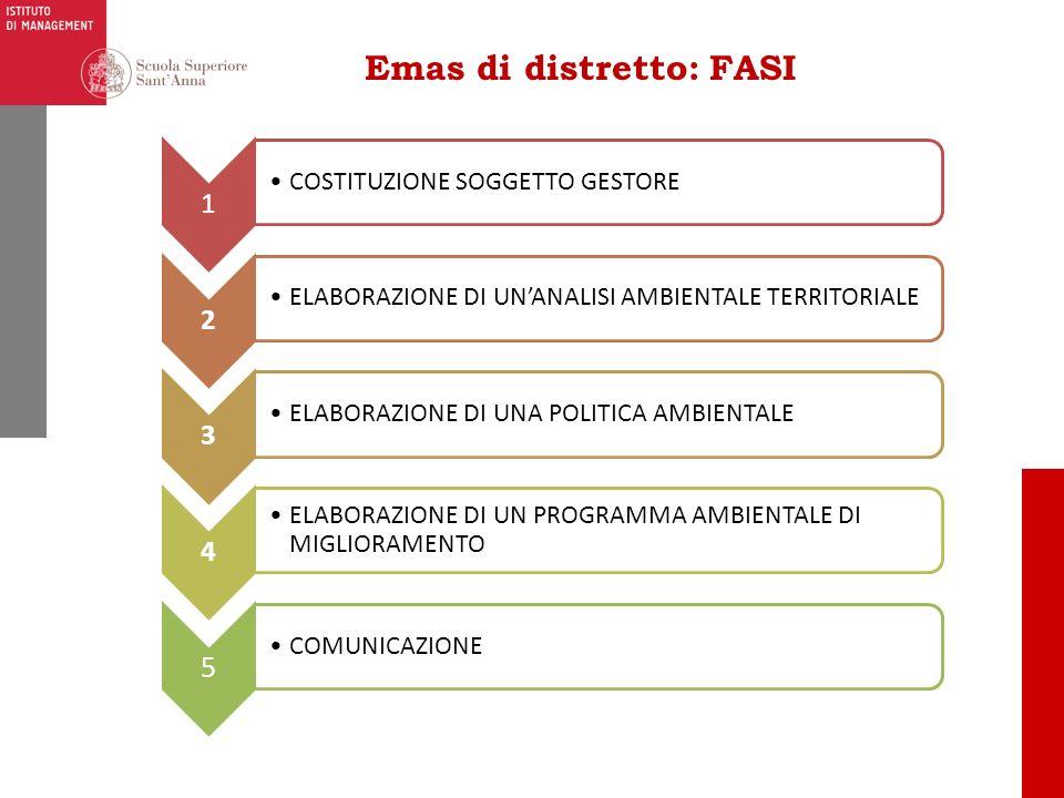 Emas di distretto: FASI