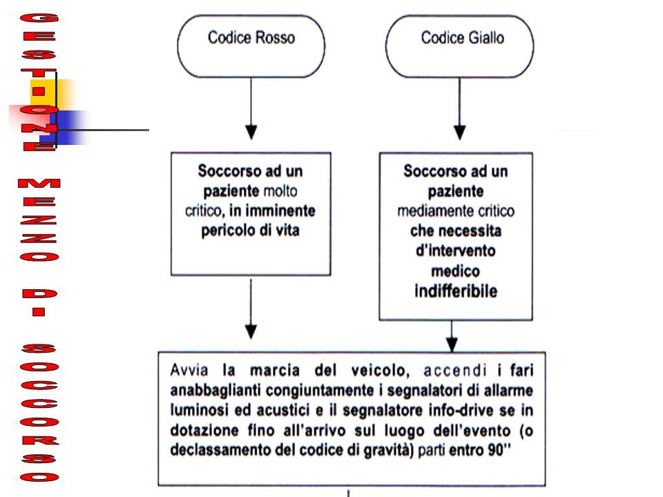 GESTIONE MEZZO DI SOCCORSO