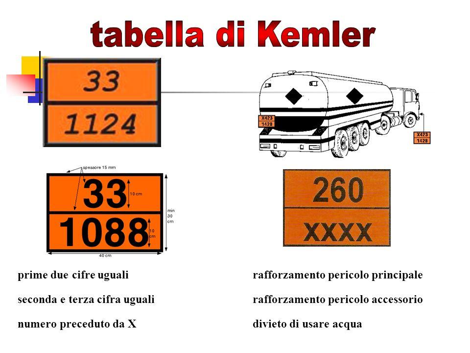 tabella di Kemler prime due cifre uguali