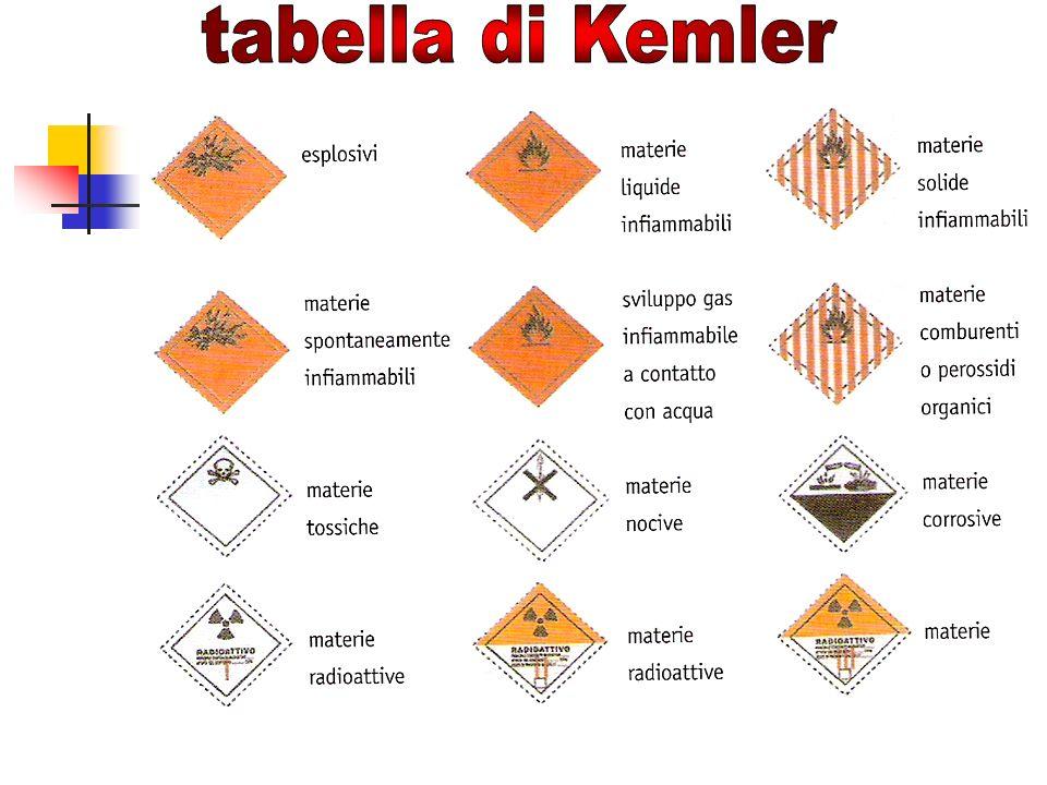 tabella di Kemler