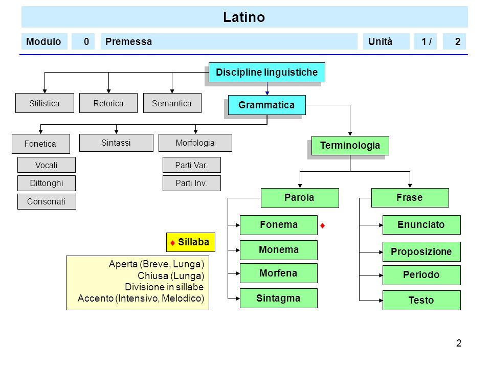 Discipline linguistiche