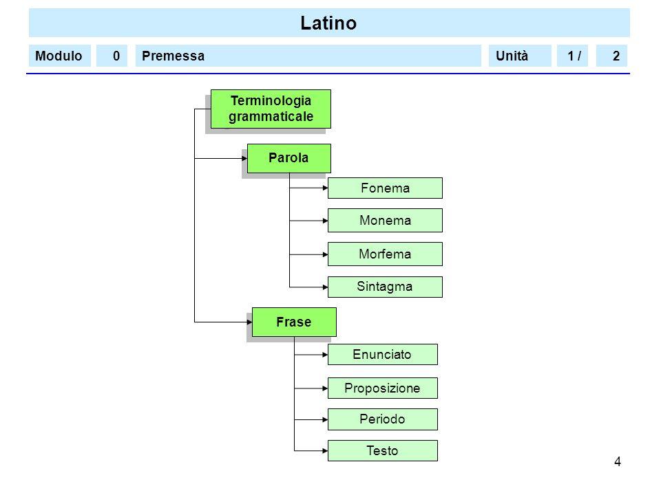 1 / 2. Terminologia. grammaticale. Parola. Fonema. Monema. Morfema. Sintagma. Frase. Enunciato.