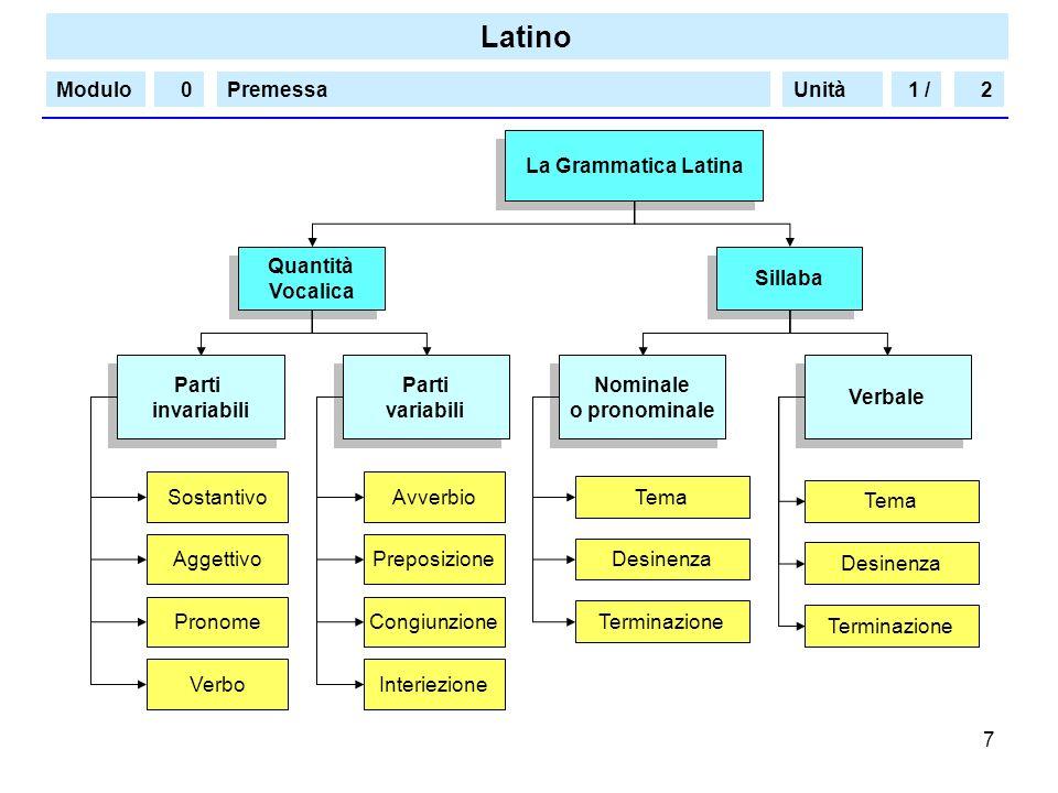 1 / 2. La Grammatica Latina. Quantità. Vocalica. Sillaba. Parti. invariabili. Parti. variabili.