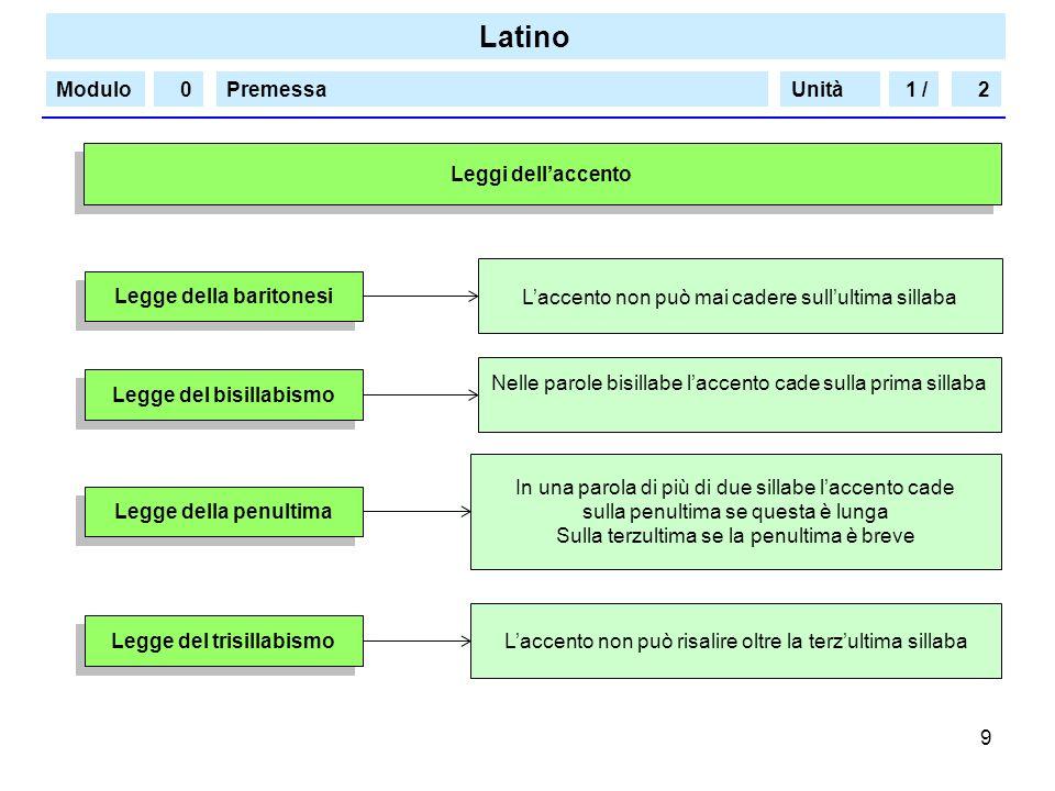 Legge della baritonesi Legge del bisillabismo Legge del trisillabismo