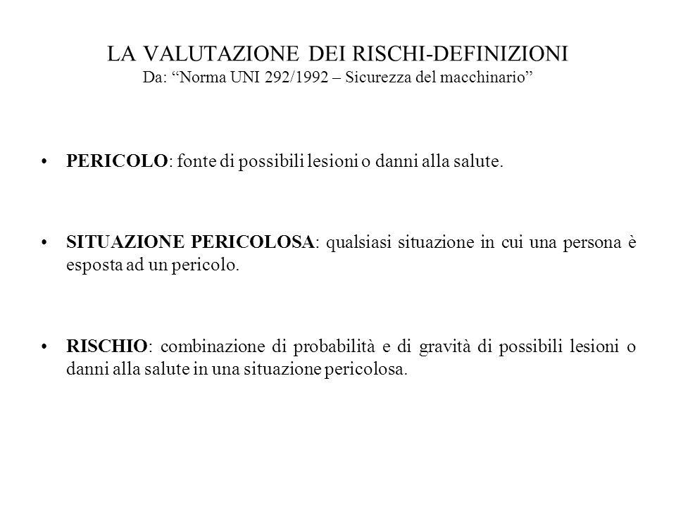 LA VALUTAZIONE DEI RISCHI-DEFINIZIONI Da: Norma UNI 292/1992 – Sicurezza del macchinario