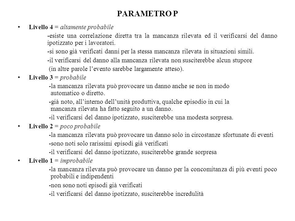 PARAMETRO P Livello 4 = altamente probabile