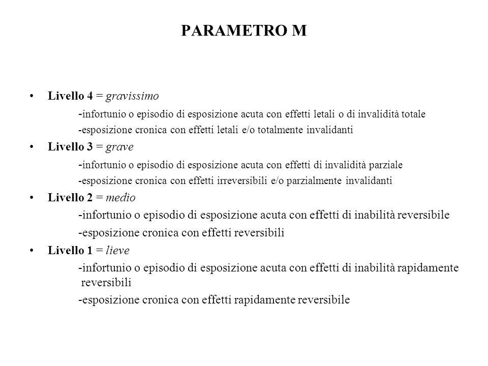 PARAMETRO M Livello 4 = gravissimo