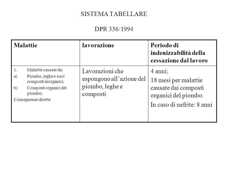 SISTEMA TABELLARE DPR 336/1994