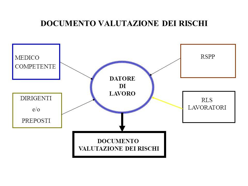 DOCUMENTO VALUTAZIONE DEI RISCHI