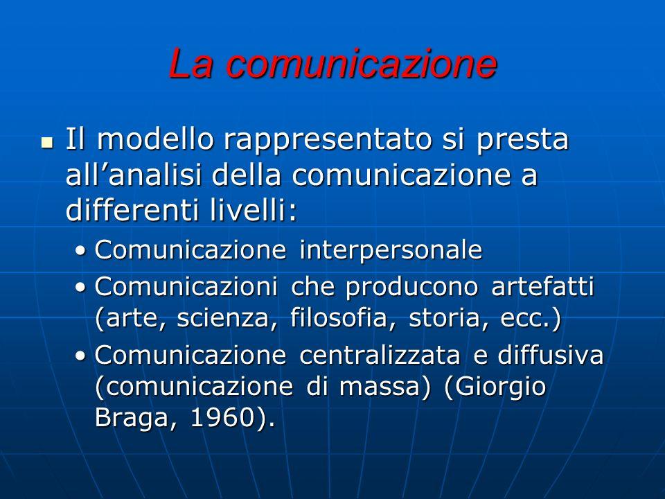 La comunicazione Il modello rappresentato si presta all'analisi della comunicazione a differenti livelli: