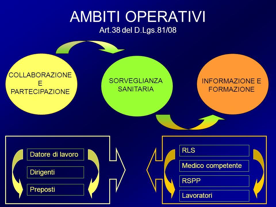 AMBITI OPERATIVI Art.38 del D.Lgs.81/08