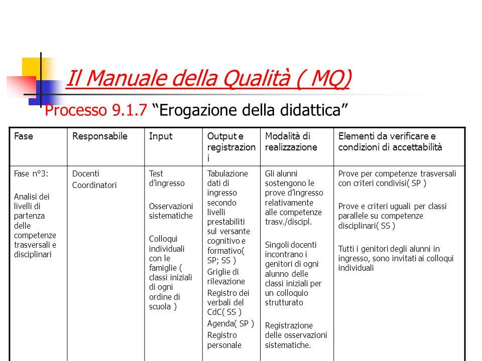 Il Manuale della Qualità ( MQ)