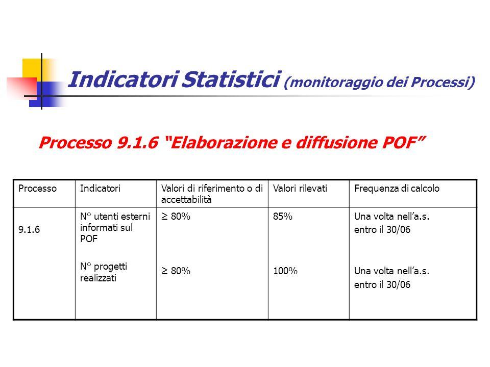 Indicatori Statistici (monitoraggio dei Processi)