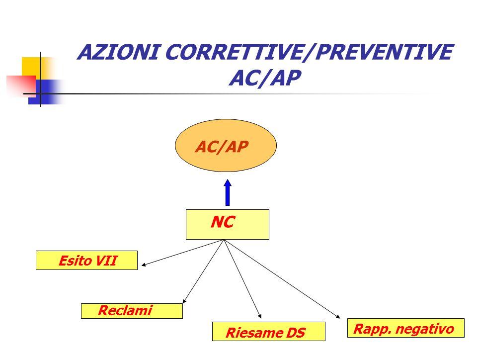 AZIONI CORRETTIVE/PREVENTIVE AC/AP