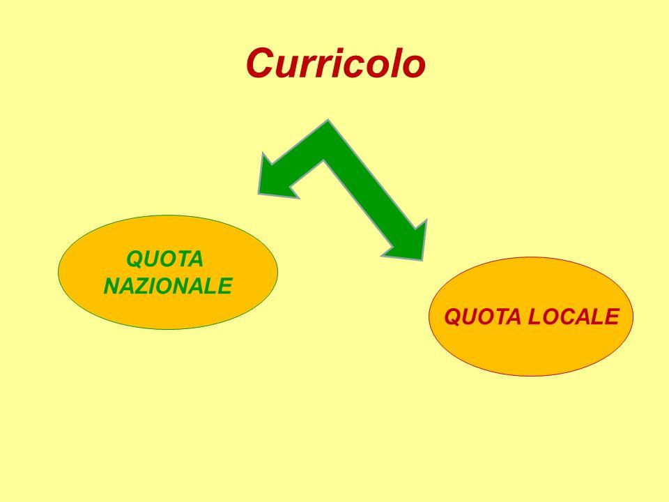 Curricolo QUOTA NAZIONALE QUOTA LOCALE