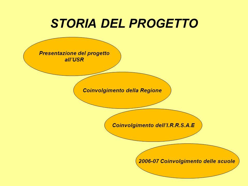 STORIA DEL PROGETTO Presentazione del progetto all'USR