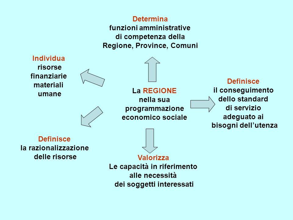 funzioni amministrative di competenza della Regione, Province, Comuni