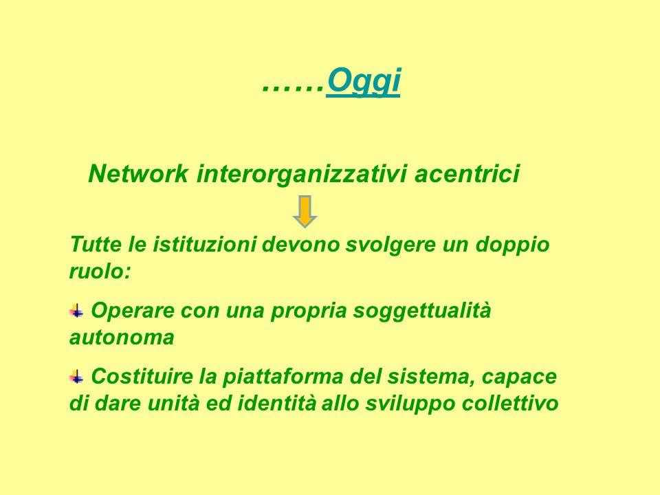 ……Oggi Network interorganizzativi acentrici