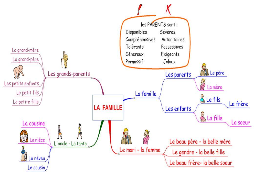 LA FAMILLE Un oncle - La tante La nièce Le néveu