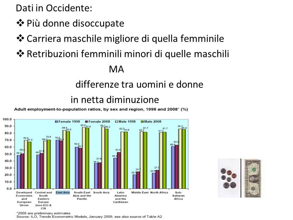 Dati in Occidente: Più donne disoccupate. Carriera maschile migliore di quella femminile. Retribuzioni femminili minori di quelle maschili.