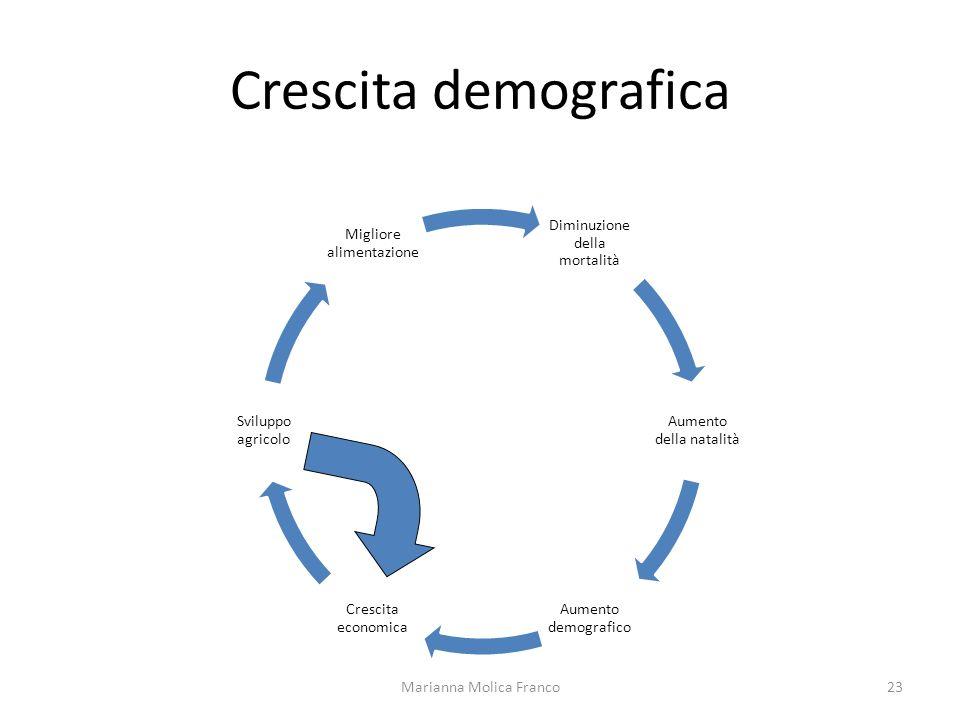 Crescita demografica Marianna Molica Franco