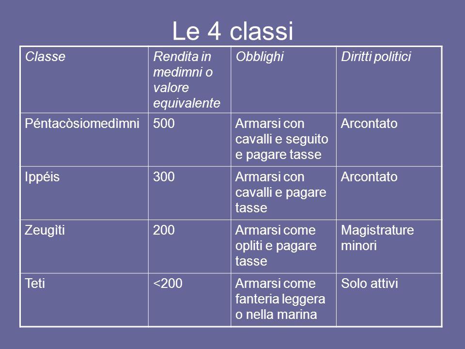 Le 4 classi Classe Rendita in medimni o valore equivalente Obblighi