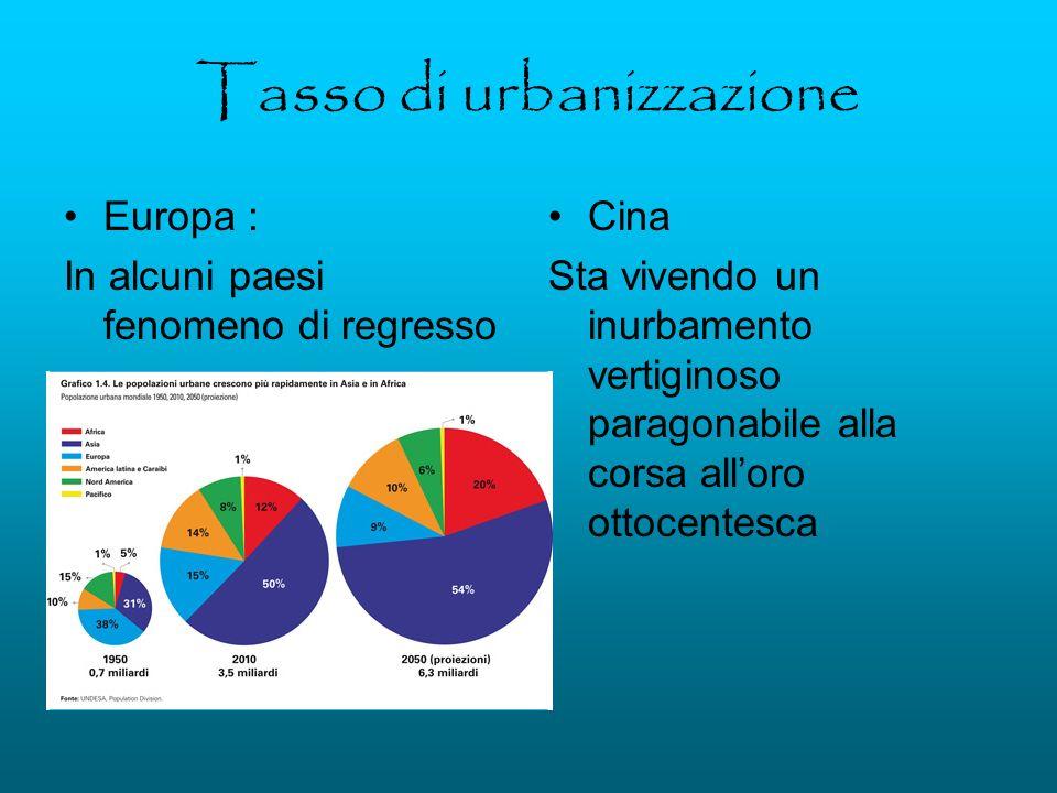Tasso di urbanizzazione