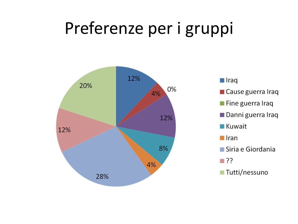 Preferenze per i gruppi