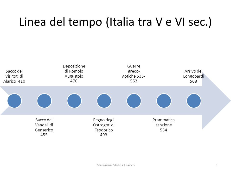 Linea del tempo (Italia tra V e VI sec.)
