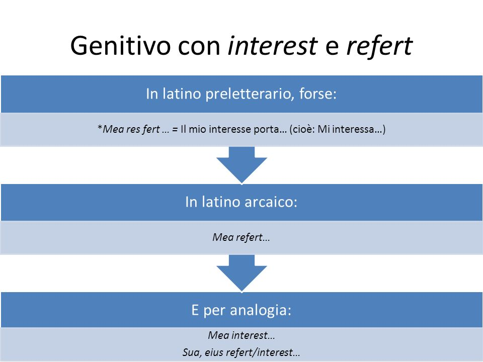 Genitivo con interest e refert