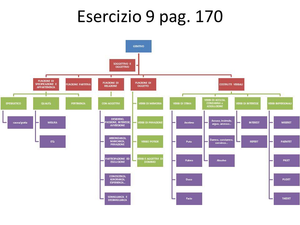 Esercizio 9 pag. 170 GENITIVO
