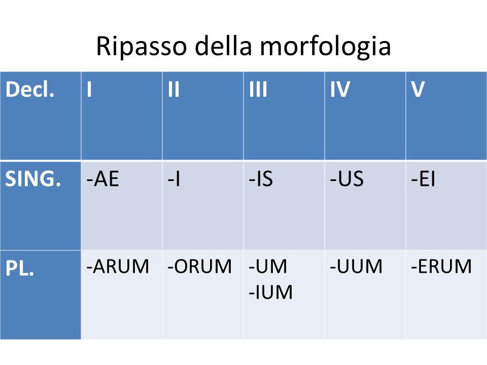 Ripasso della morfologia