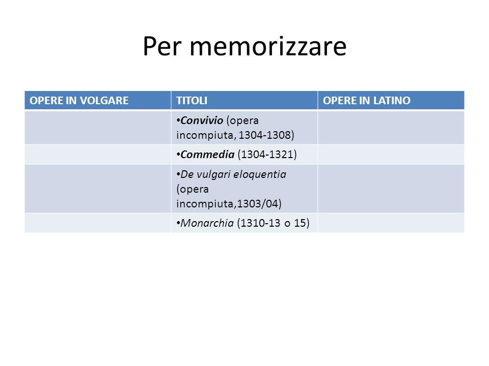Per memorizzare OPERE IN VOLGARE TITOLI OPERE IN LATINO
