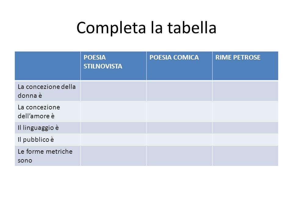 Completa la tabella POESIA STILNOVISTA POESIA COMICA RIME PETROSE