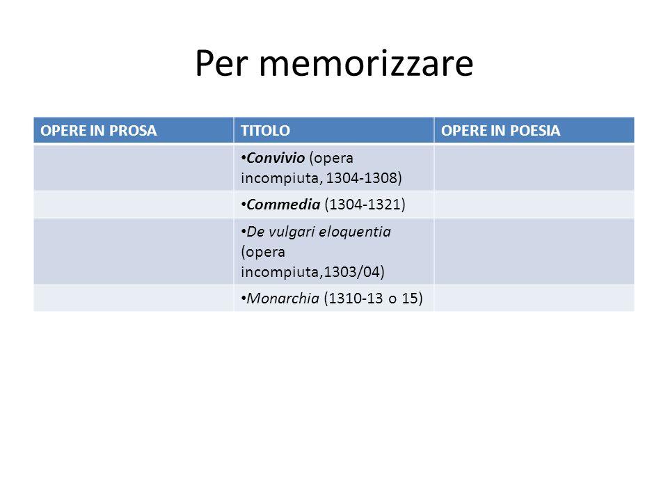 Per memorizzare OPERE IN PROSA TITOLO OPERE IN POESIA