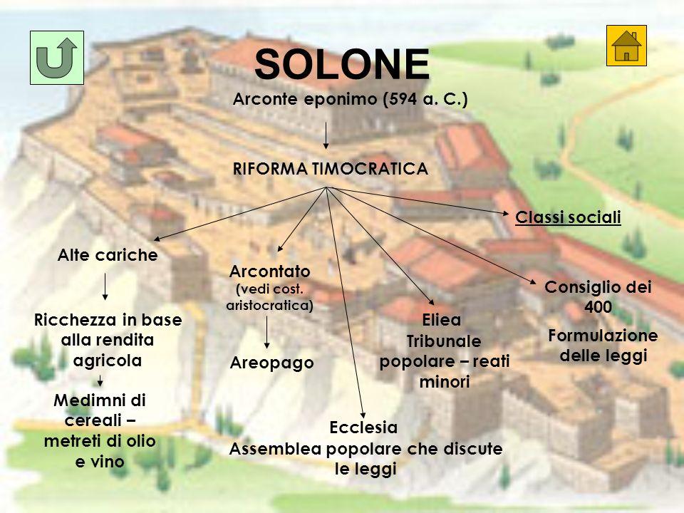 SOLONE Arconte eponimo (594 a. C.) RIFORMA TIMOCRATICA Classi sociali