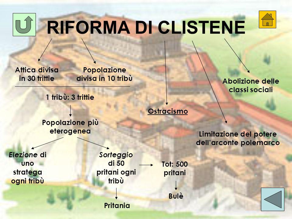 RIFORMA DI CLISTENE Attica divisa in 30 trittie