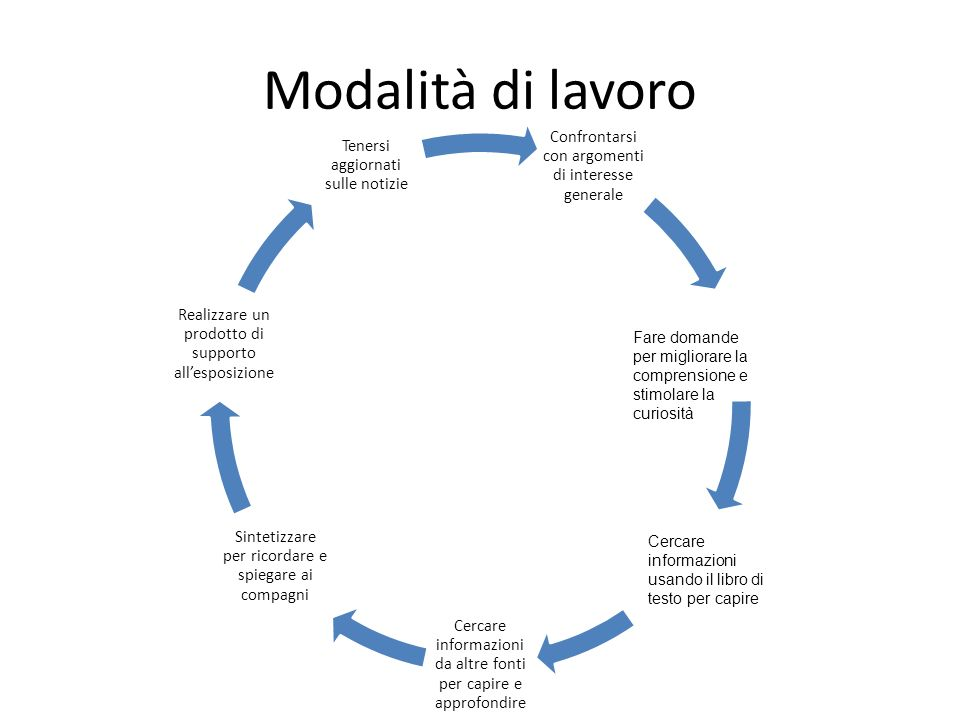 Modalità di lavoro Confrontarsi con argomenti di interesse generale. Cercare informazioni da altre fonti per capire e approfondire.