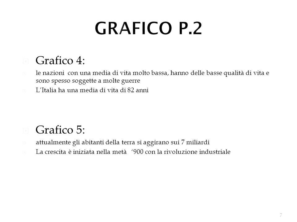 GRAFICO P.2 Grafico 4: Grafico 5: