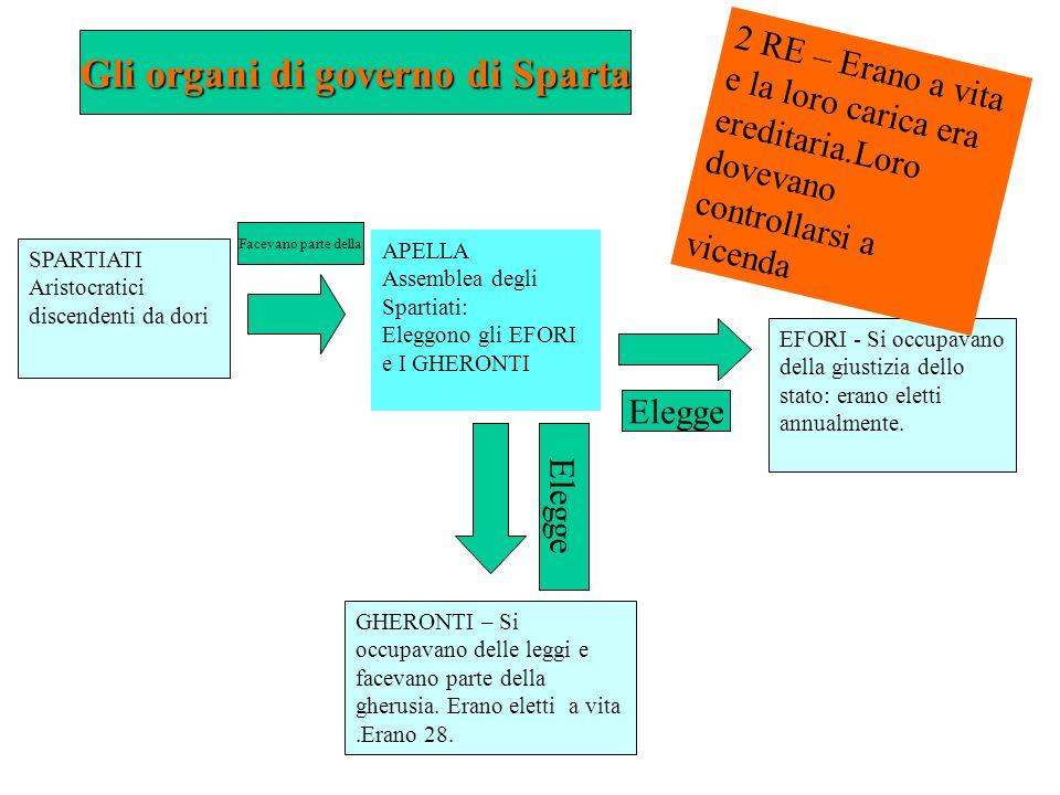 Gli organi di governo di Sparta