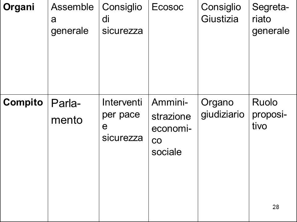 Parla- mento Organi Assemblea generale Consiglio di sicurezza Ecosoc