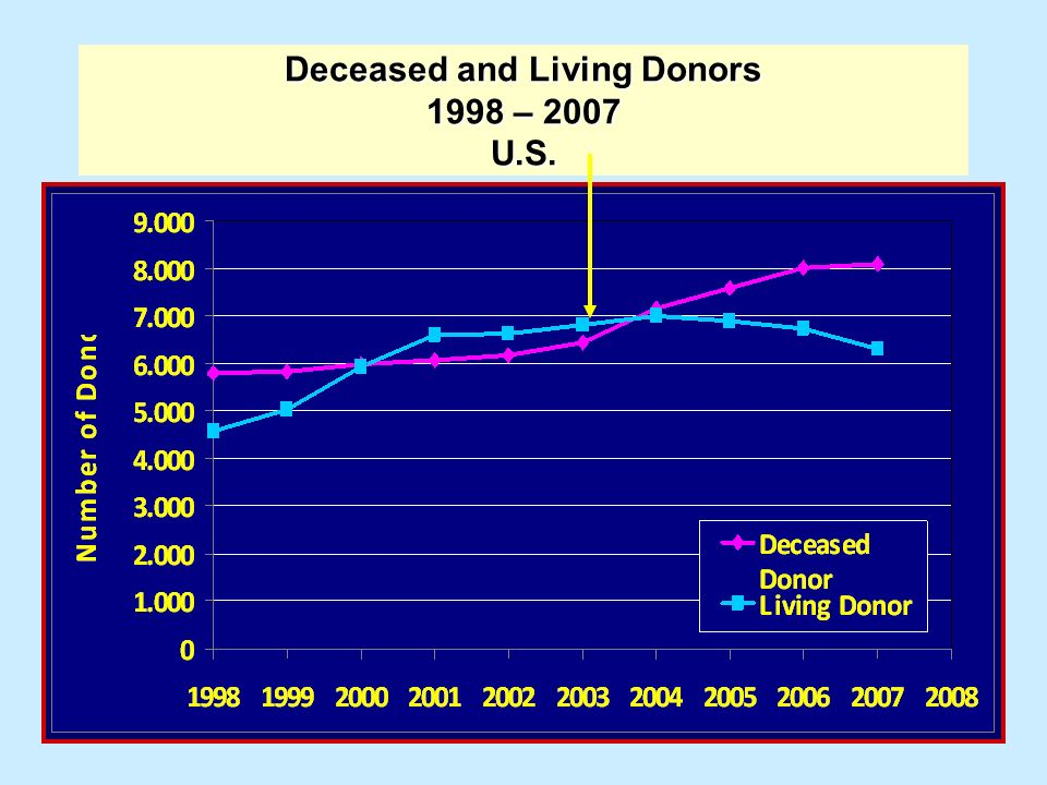 Deceased and Living Donors 1998 – 2007 U.S.