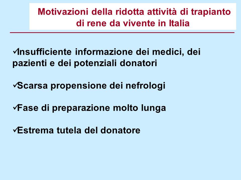 Motivazioni della ridotta attività di trapianto di rene da vivente in Italia