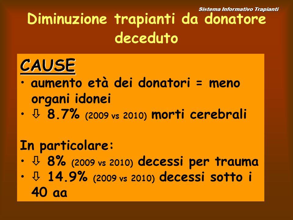 Diminuzione trapianti da donatore deceduto