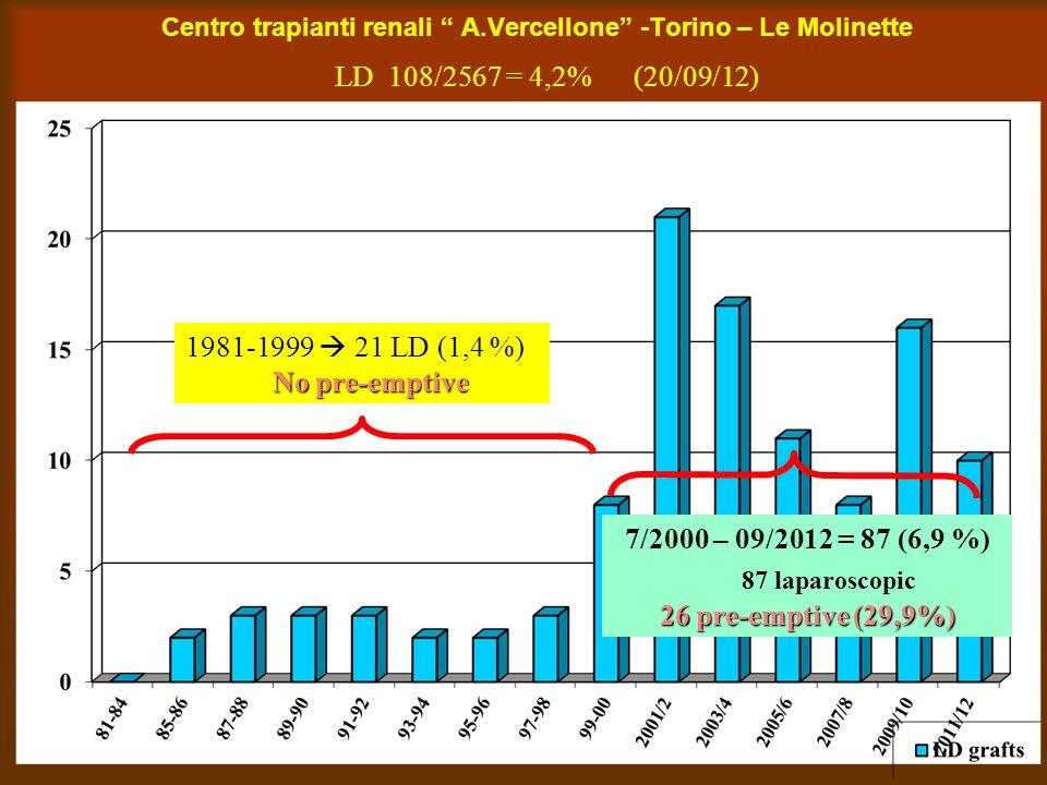 87 laparoscopic 1981-1999  21 LD (1,4 %) No pre-emptive