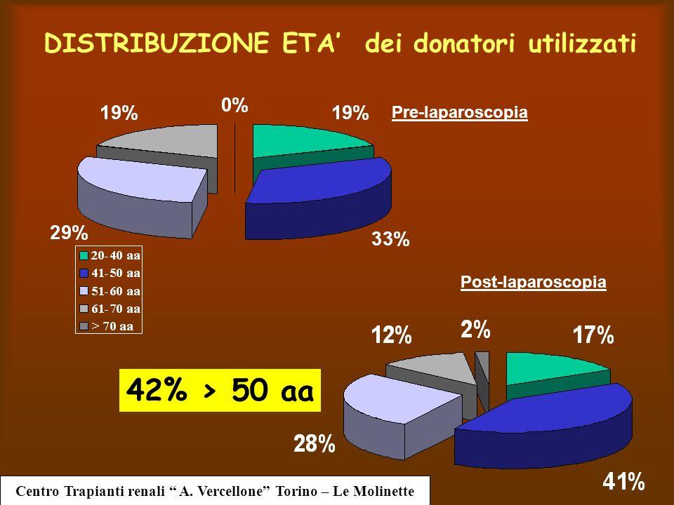 DISTRIBUZIONE ETA' dei donatori utilizzati