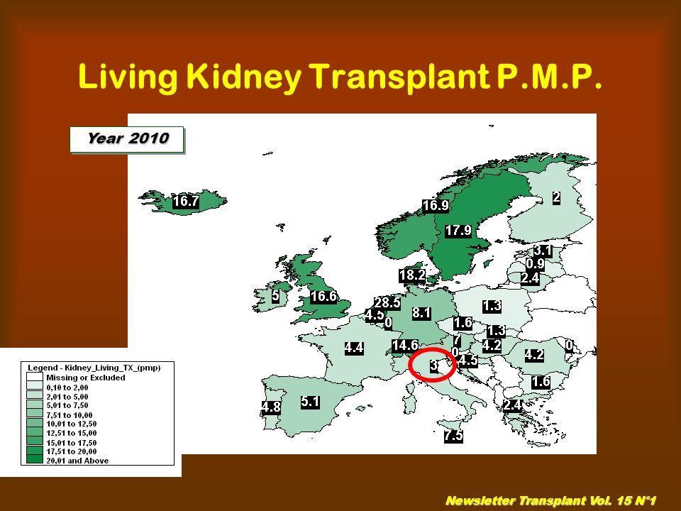 Living Kidney Transplant P.M.P.