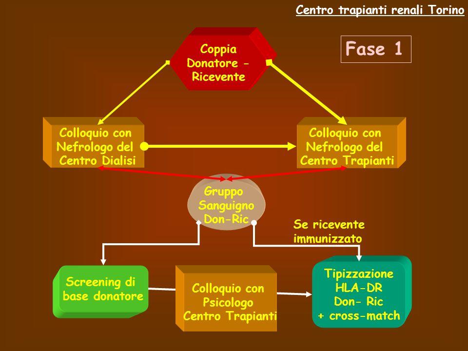 Fase 1 Centro trapianti renali Torino Coppia Donatore - Ricevente