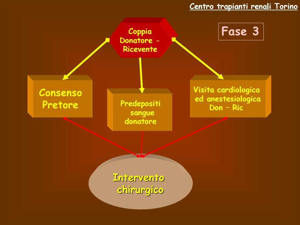 Fase 3 Consenso Pretore Intervento chirurgico